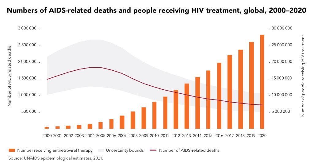 Tratamento mundial do VIH evitou 16,5 milhões de mortes